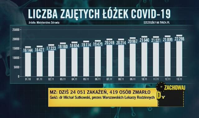 Dr Sutkowski: dwie trzecie osób przebywających na OIOM-ach covidowych umiera